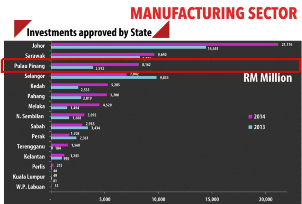 Approved investment numbers, by State in Malaysia
